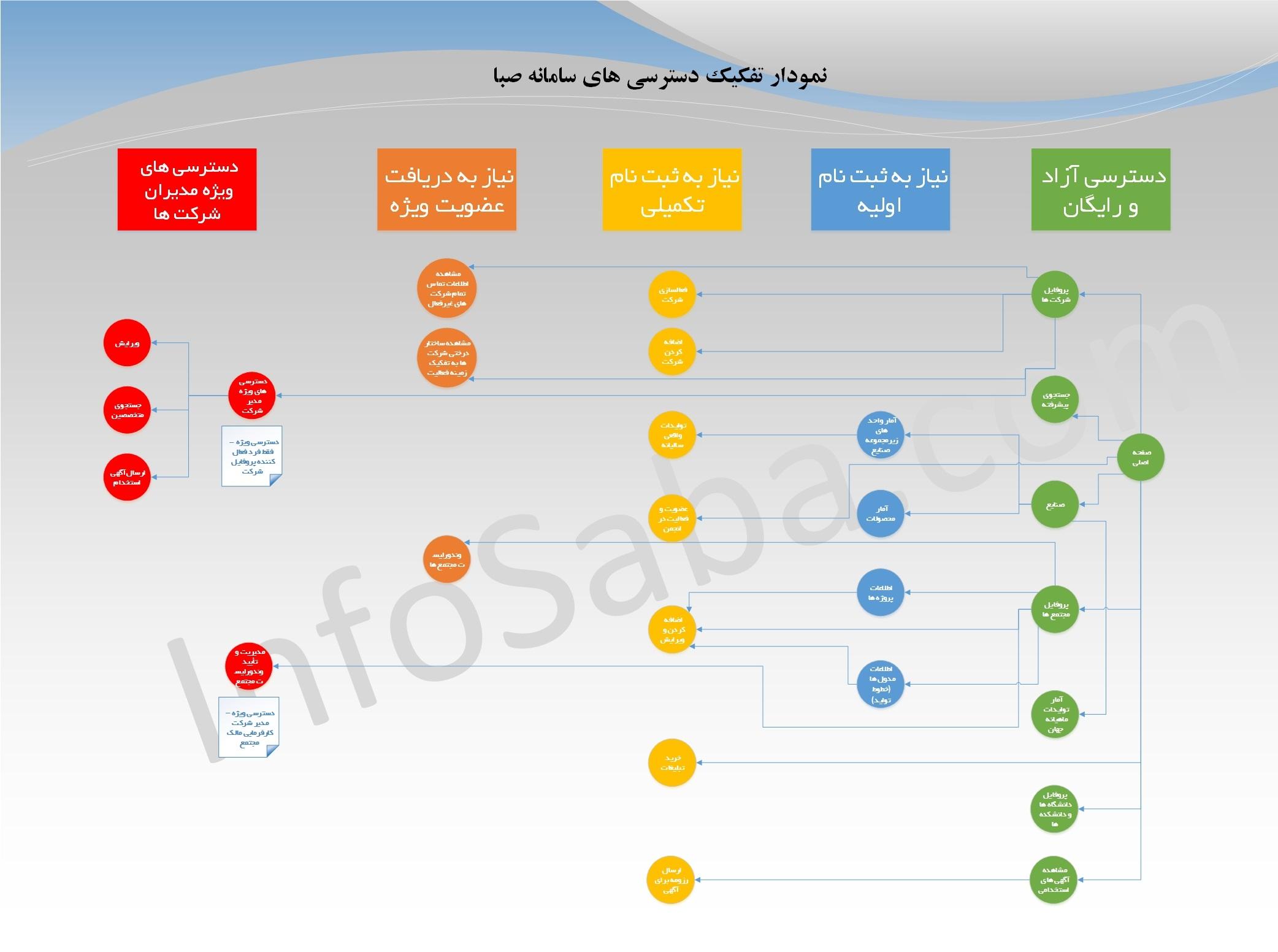 نمودار دسترسی های سامانه صبا